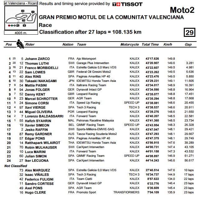 moto2-valencia